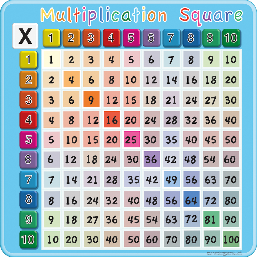 Buy Times Tables Multiplication Signboard 1 10 Tts International